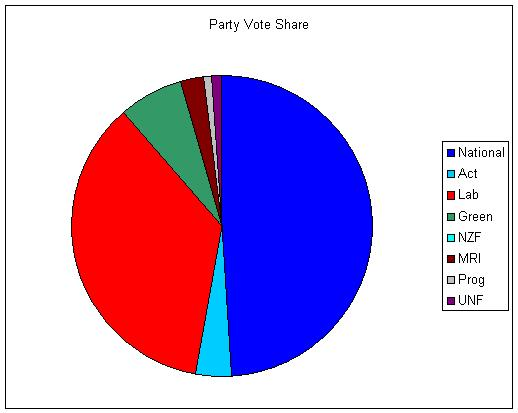 partyvoteshare