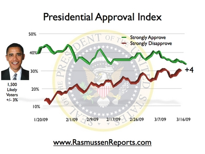 obama_index_march_16_2009